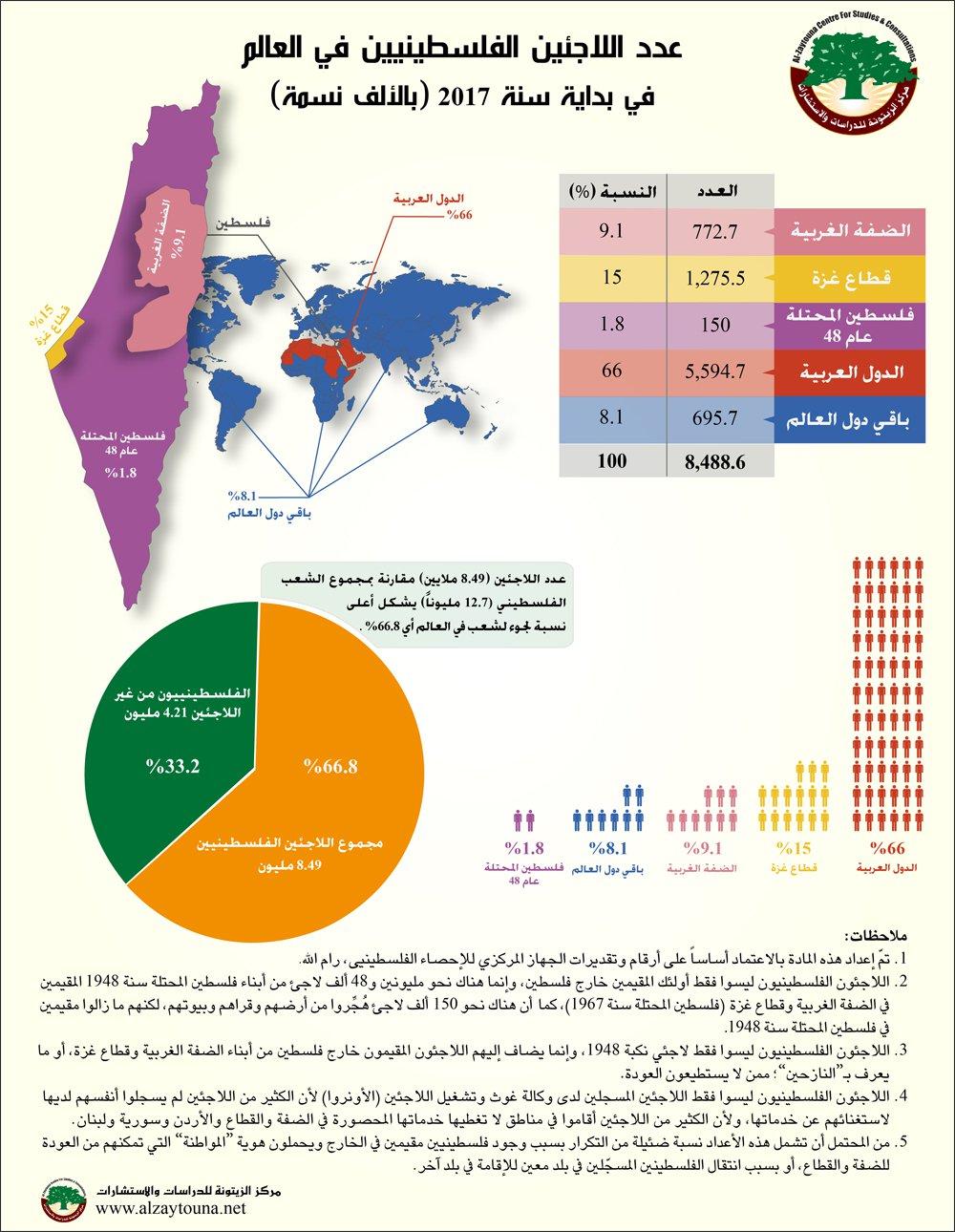 أعداد اللاجئين الفلسطينيين في العالم