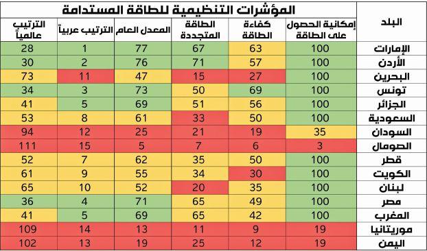 البنك الدولي: الإمارات والأردن وتونس الأفضل عربياً في الطاقة المستدامة