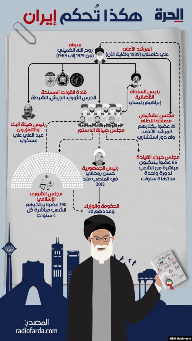 هكذا تُحكـَم إيران