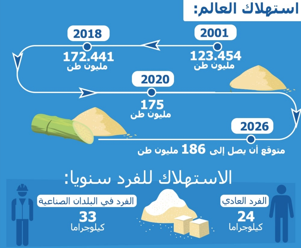 انخفاض إنتاج السكر في 2020