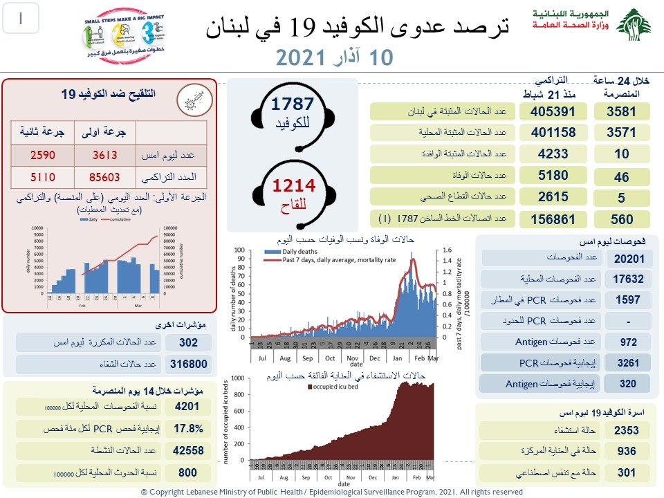 لبنان: 3581 إصابة جديدة بكورونا و46 وفاة